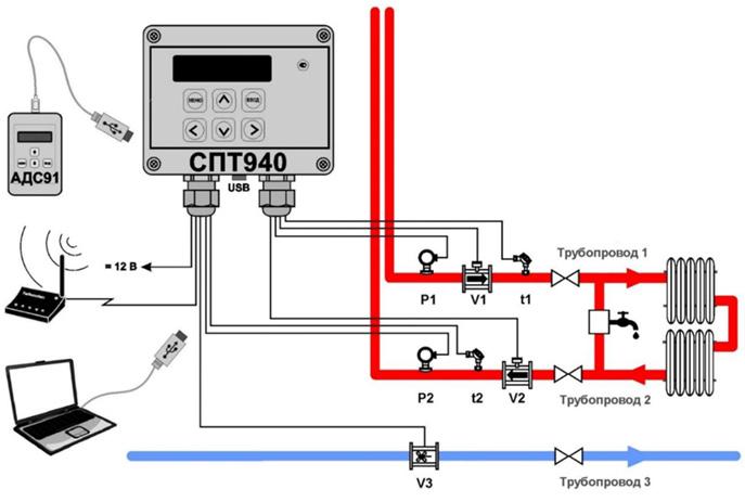 Пример организации узла учета на базе тепловычислителя СПТ940
